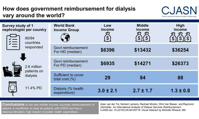 Study compares dialysis reimbursement around the globe