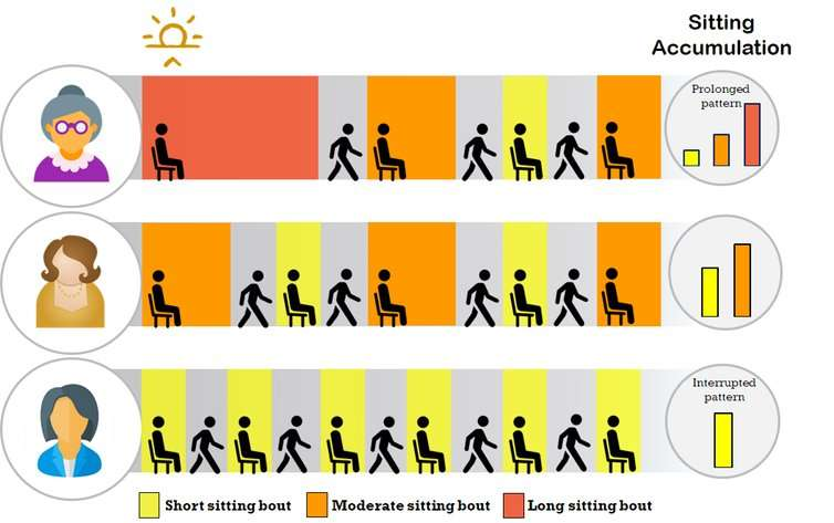 Seduta e diabete negli anziani: il tempo conta?