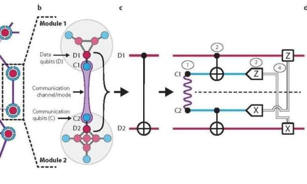 Yale researchers 'teleport' a quantum gate