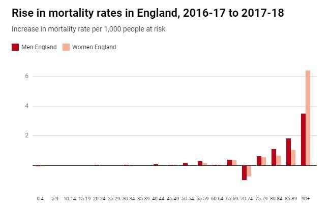 Las tasas de mortalidad siguen aumentando en el Reino Unido, y todos ignoran cuántas personas mueren más