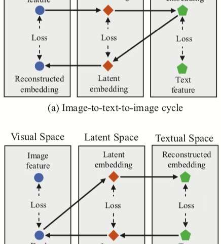 CycleMatch: a new approach for matching images and text