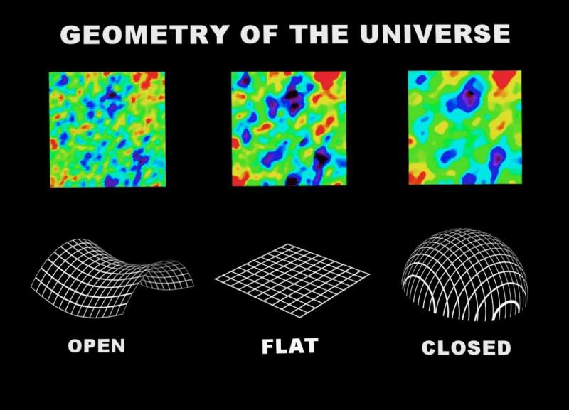 Qual é a forma do universo?