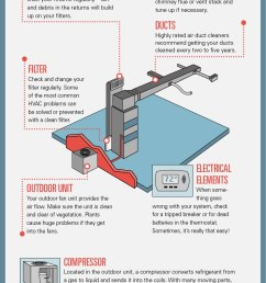common air conditioner issues infographic facebook twitter pinterest [ 867 x 2352 Pixel ]