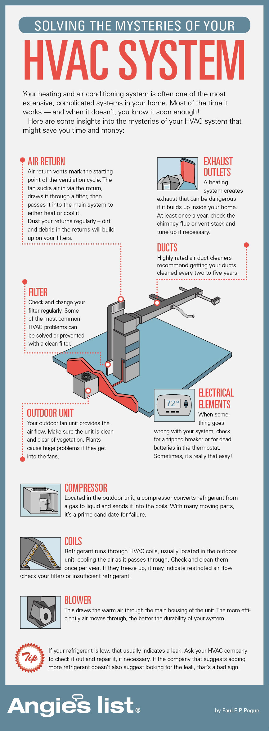 medium resolution of common air conditioner issues infographic facebook twitter pinterest
