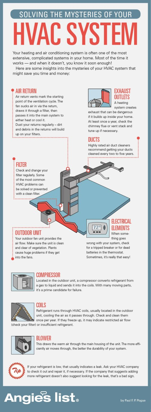 small resolution of common air conditioner issues infographic facebook twitter pinterest