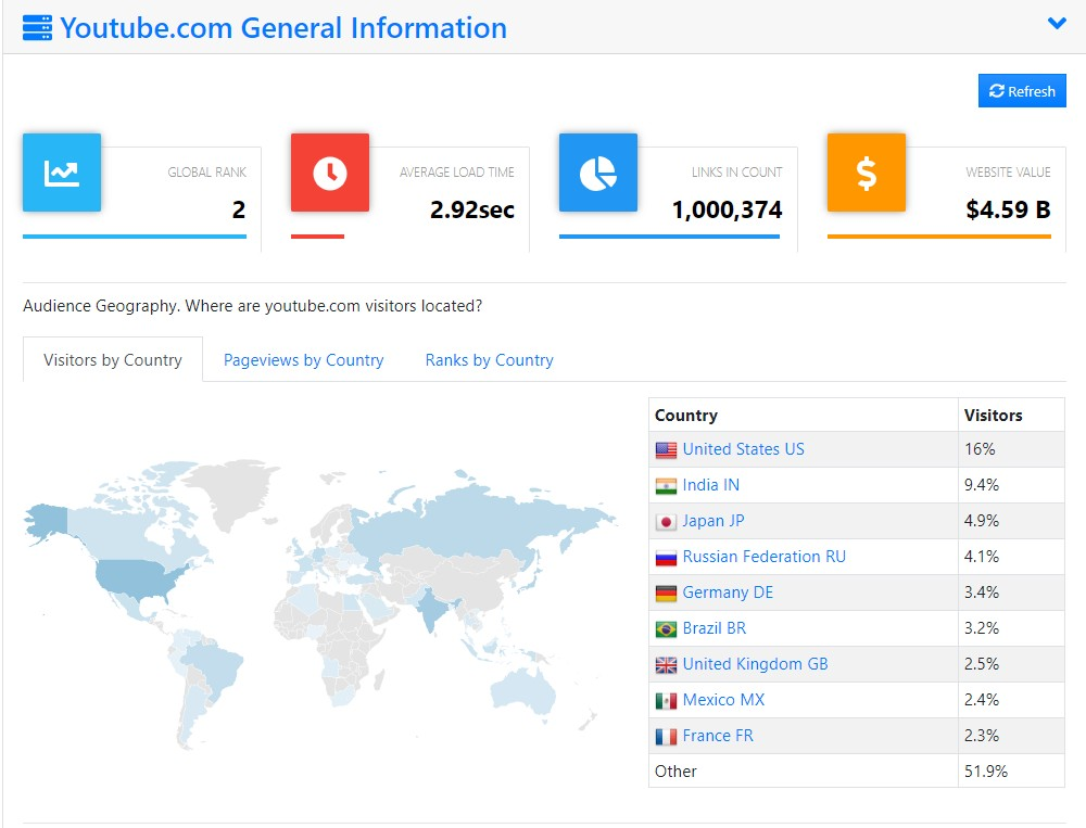 想要知道競爭對手網站的流量嗎?就讓 Rankchart 告訴你吧