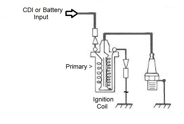 Ignition Coil Tech Terms Definitions Hot Rod Network