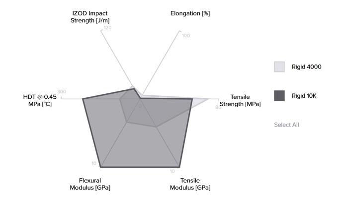 Formlabs Rigid Resin Eigenschaften