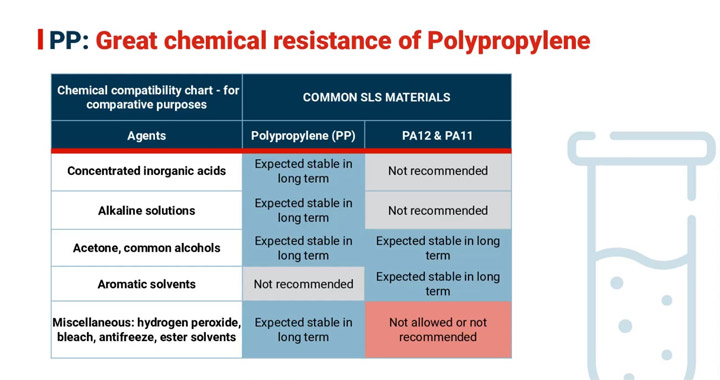 3D-Druck von Polypropylen