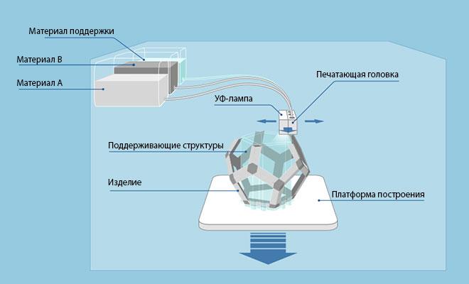 Процесс печати по технологии MJM