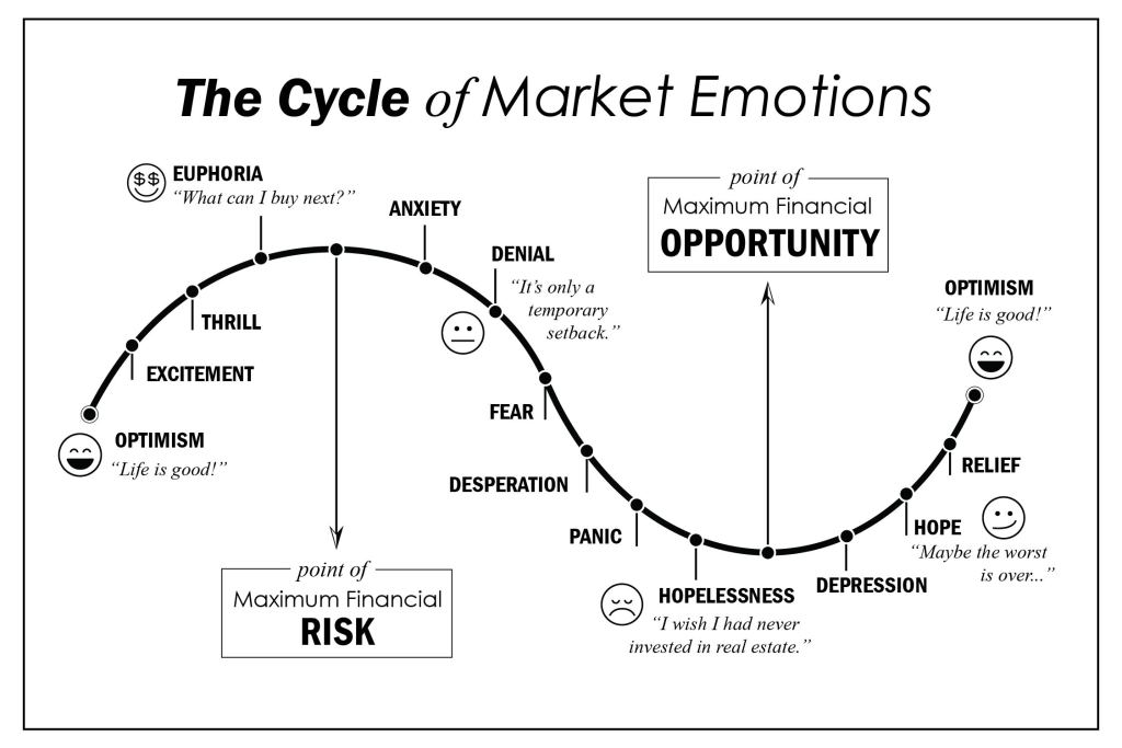 real estate investors cycle of emotions