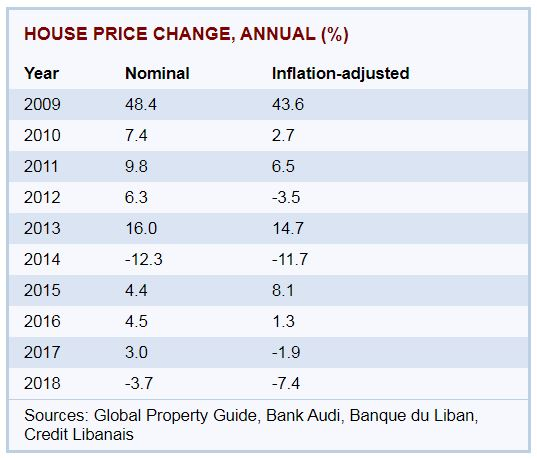 Real Estate price trends in Lebanon