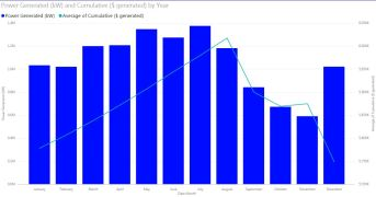 Figure 11b - Monthly power generation and total revenue generated (inaccurate)