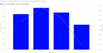 Figure 12b - Quarterly power generation and total revenue generated.