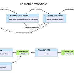 5 post production 3d animation project3d animation project [ 2689 x 1333 Pixel ]
