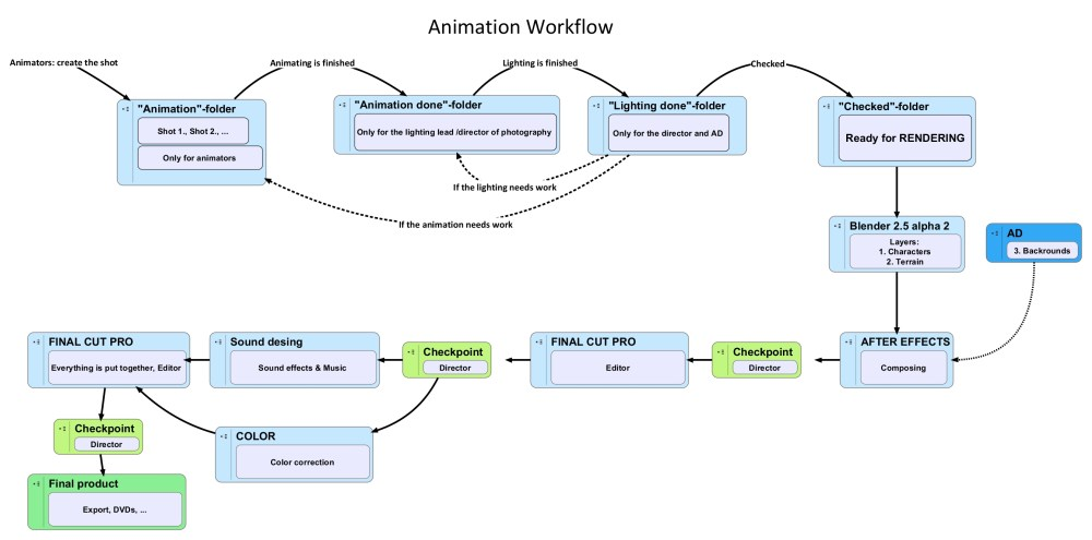 medium resolution of 5 post production 3d animation project3d animation project