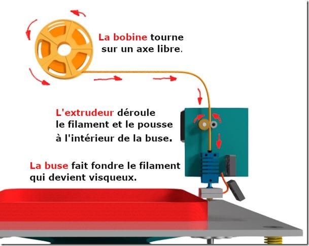 imprimante 3D FDM : élément principaux