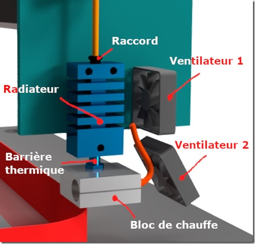 imprimante 3D FDM ensemble buse