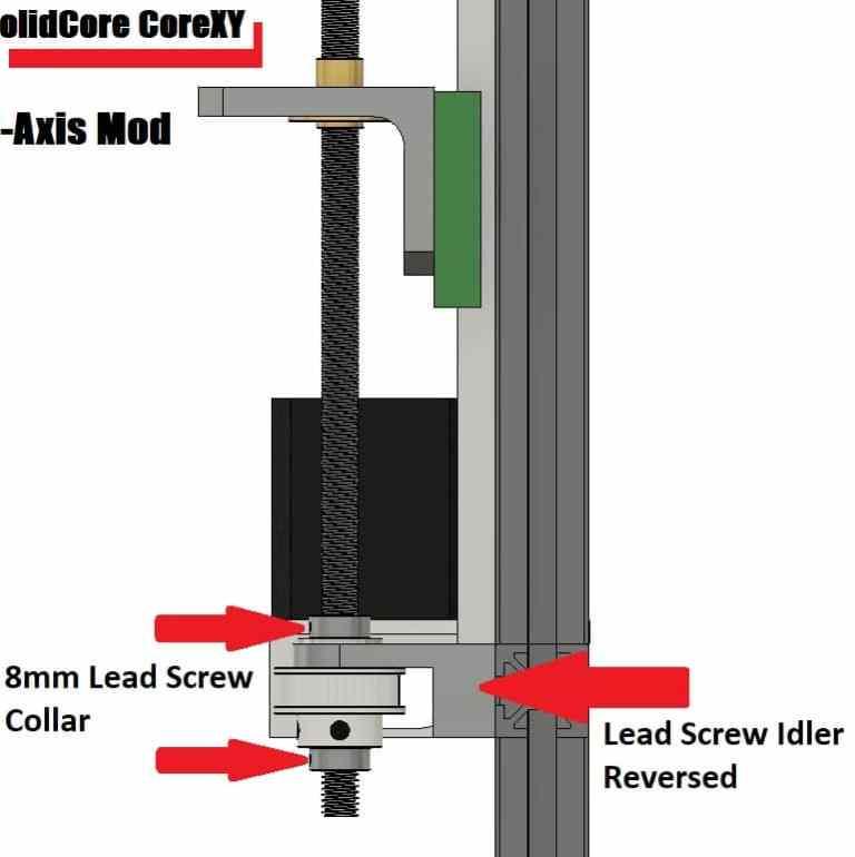 SolidCore CoreXY Z-Axis Design Digram