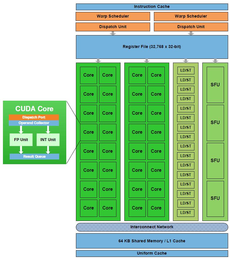 Fermi Streaming Multiprocessor (SM)