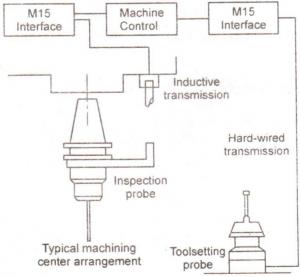 InductiveTransmission Probes