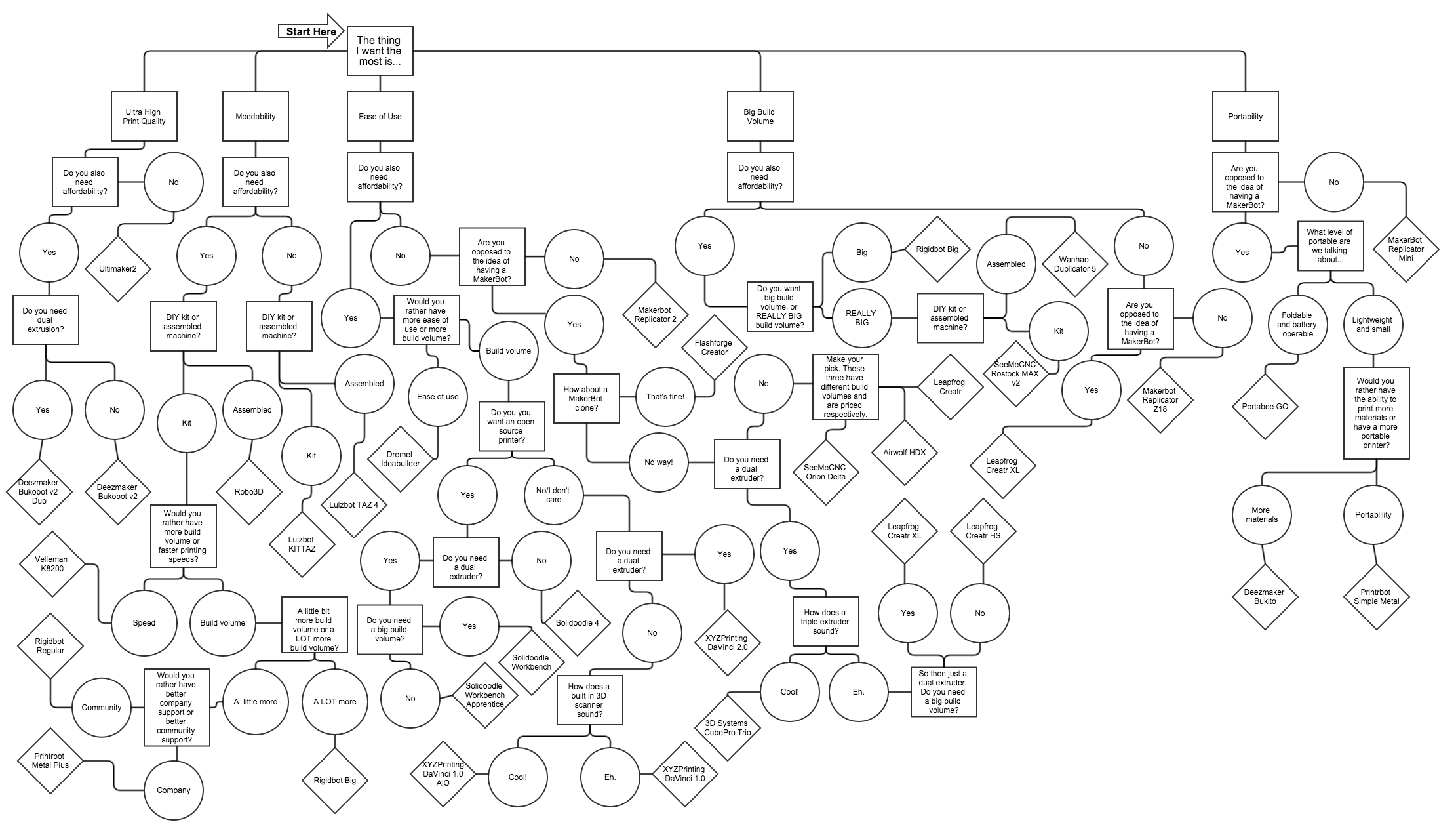 confusing process flow diagram wiring of motor control flowchart which 3d printer is right for you 3dprint