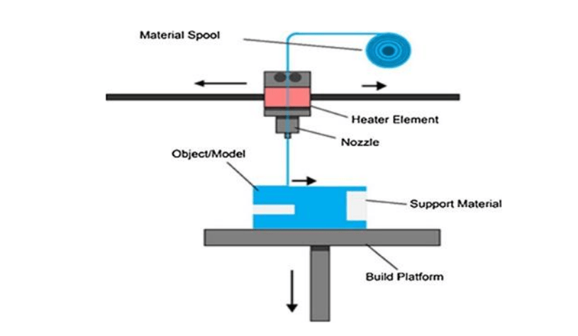 ABS: Researchers Test Temperature & Speed Settings in FDM 3D Printing - Perfect 3D Printing Filament