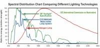 Public Lab: Ultraviolet spectrometry