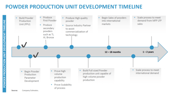 Timeline of Powder Production Unit (PPU) development. Image via Aurora Labs