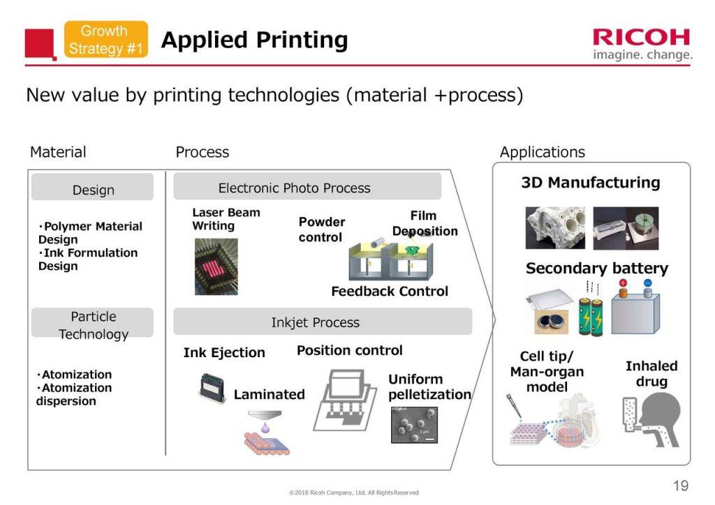 Applied Printing at Ricoh.
