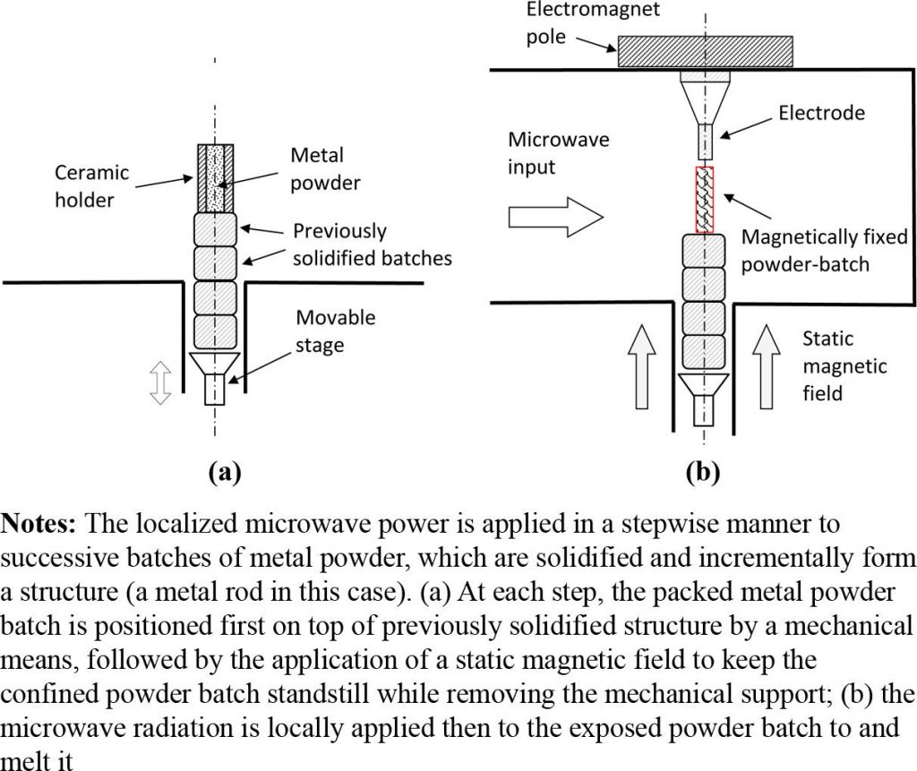 hight resolution of contact less magnetic fixation of metal powder in lmh am image via compel