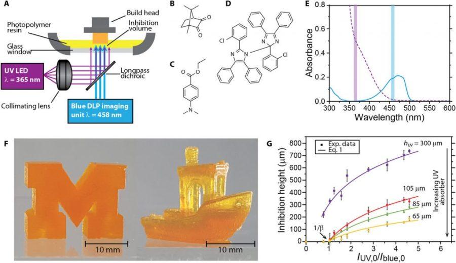 Experimental setup of the UMich 3D printer. Image via Science Advances