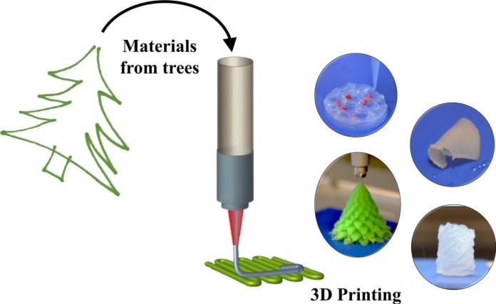 Impresión 3D de tejidos de madera en modelos. Imagen a través de Chalmers University of Technology.