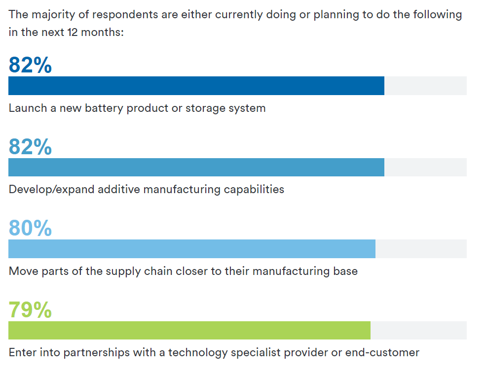 The majority of respondents are planning to expand their AM capabilities within the next year. Image via Protolabs.