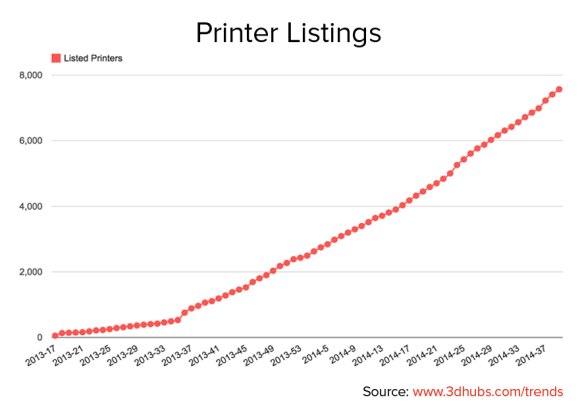 3d Printing With 3DHubs Growth In 3d Printer Listings