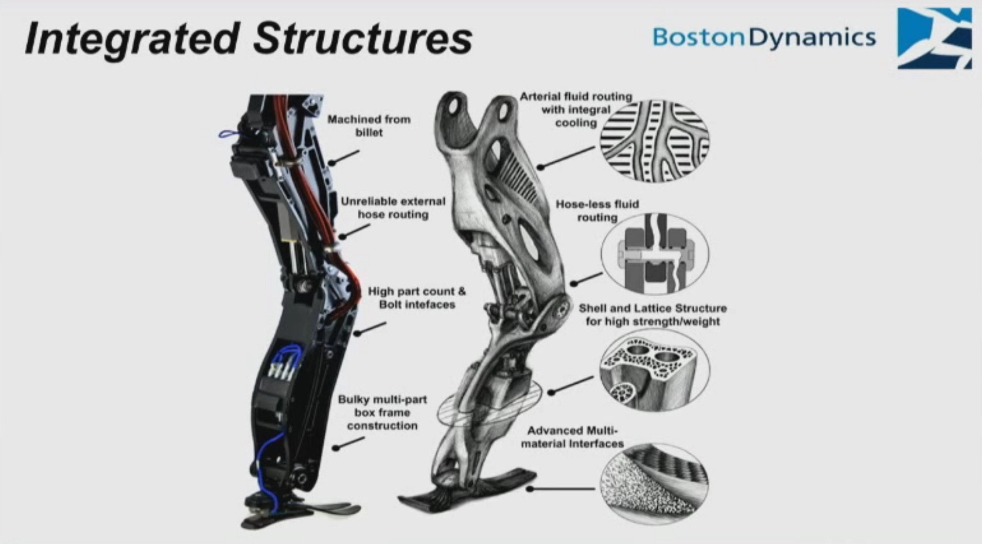 Boston Dynamics Robots Get More Additive Manufactured