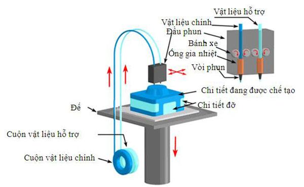 Công nghệ in mô hình 3D FDM