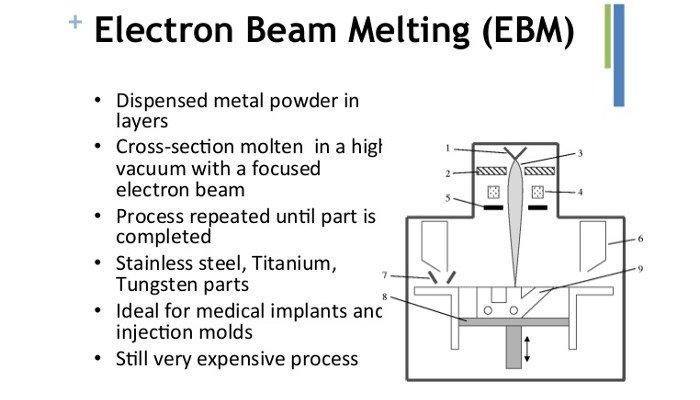 electron beam melting 3d printing process