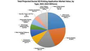 3d printed dental industry market
