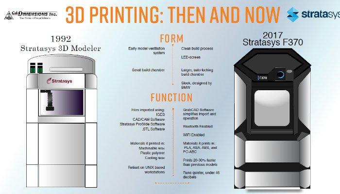 history of 3d printing stratasys fdm 3d printer modeler