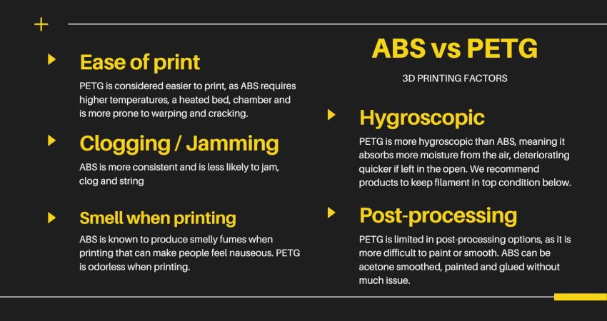 abs vs petg 3d printing factors infographic