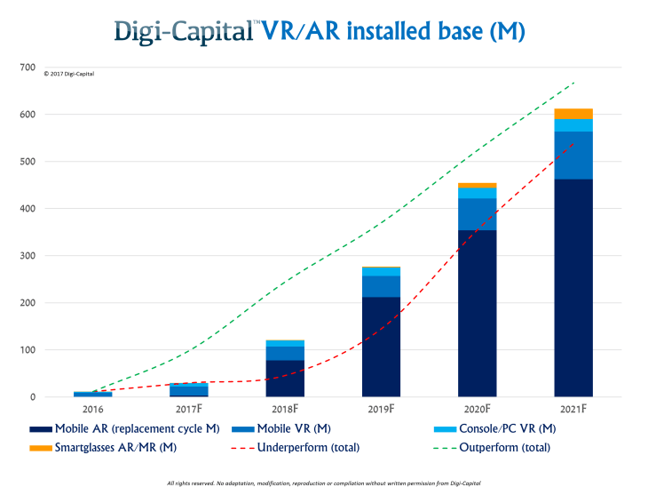 Digi-Capital-VR-AR-installed-base