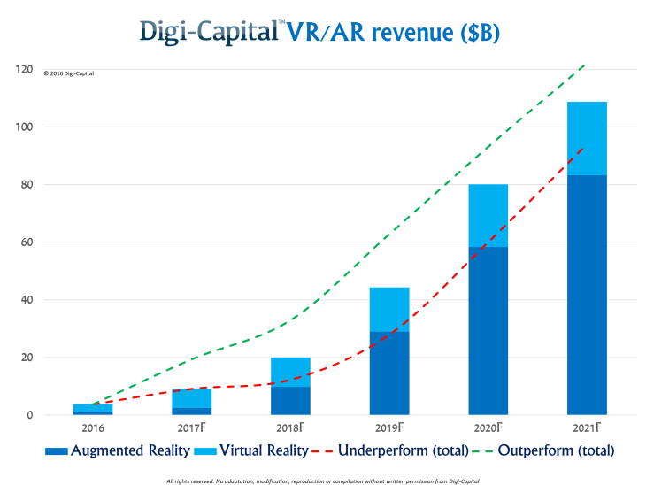 Digi-Capital-VR-AR-revenue