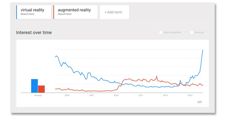 vr-ar-google-trends zdnet