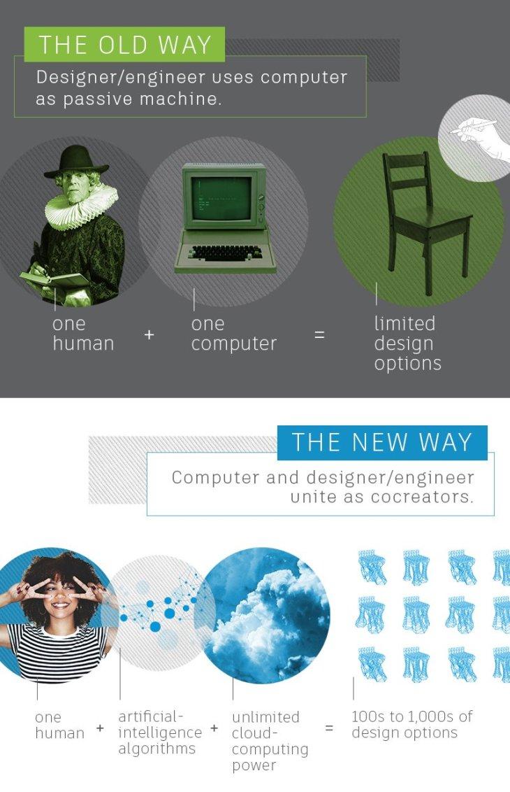 generative design autodesk 3d