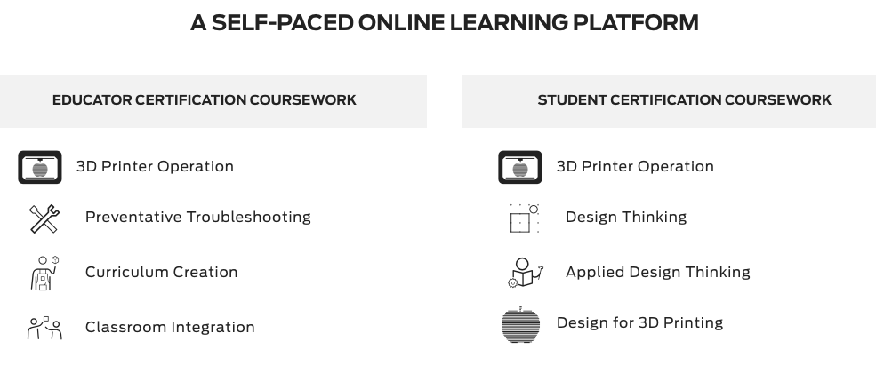 Description of the online learning platform for MakerBot Certification Program
