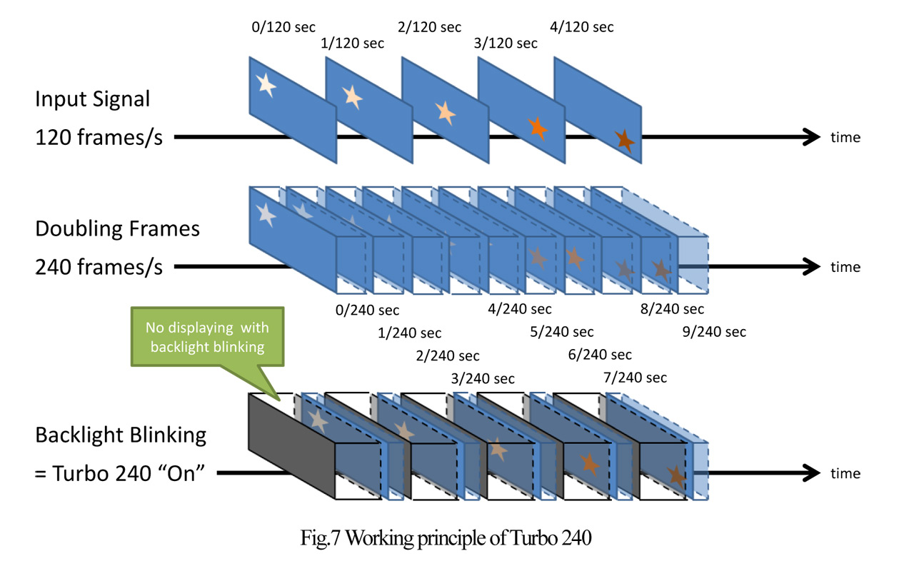 hight resolution of eizo turbo 240 working principle