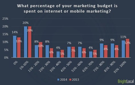 what percentage of your mearketing budget