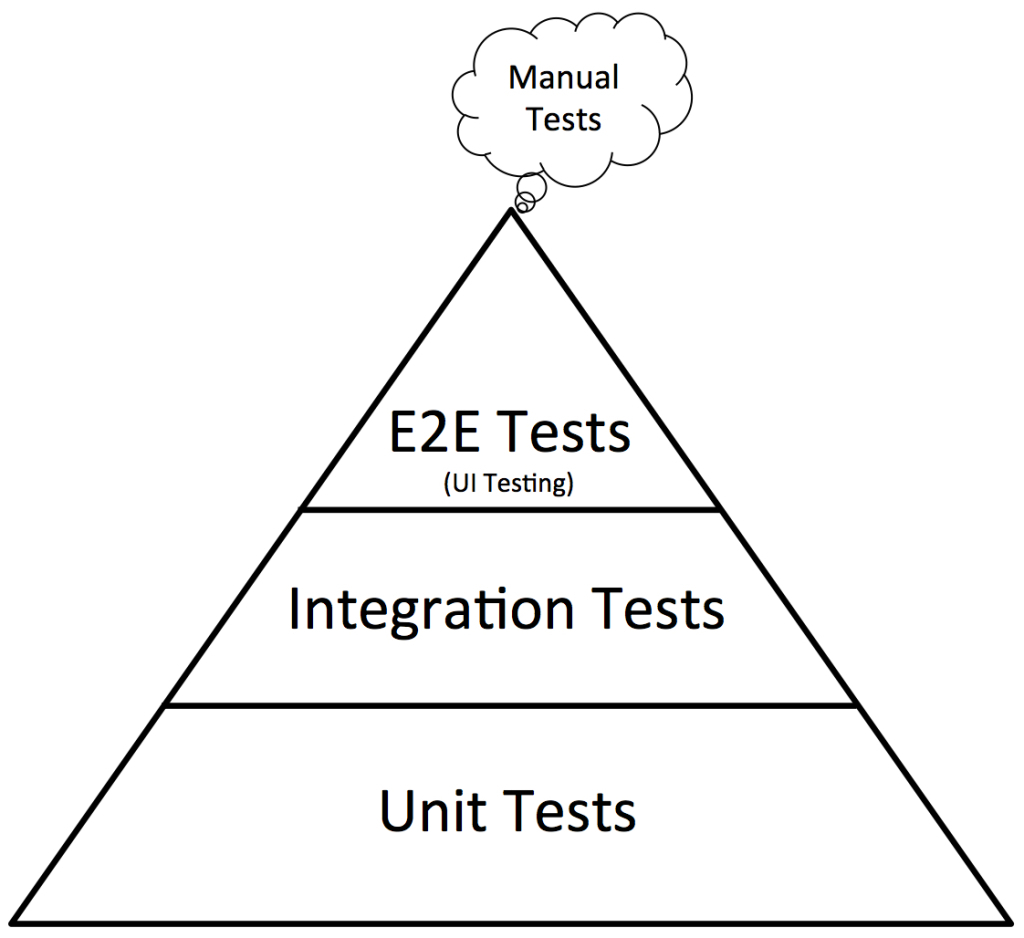 Testing Pyramid : How to jumpstart Test Automation | BrowserStack