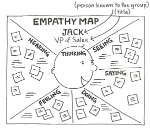 How to quickly develop personas using an empathy map